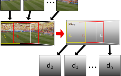 2D to 3D Conversion of Sports Content Using Panoramas