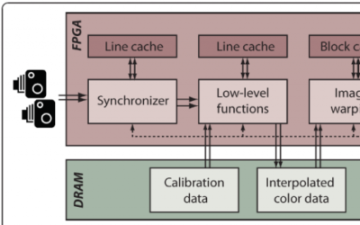 An FPGA-Based Processing Pipeline for High Definition Stereo Video