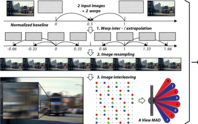 MADmax: A 1080p Stereo-to-Multiview Rendering ASIC in 65nm CMOS based on Image Domain Warping
