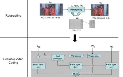 Content-Adaptive Spatial Scalability for Scalable Video Coding