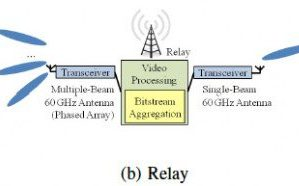 Quality-Aware Coding and Relaying for 60 GHz Real-Time Wireless Video Broadcasting