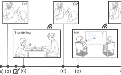 Persistent Memory in Repeated Child-Robot Conversations
