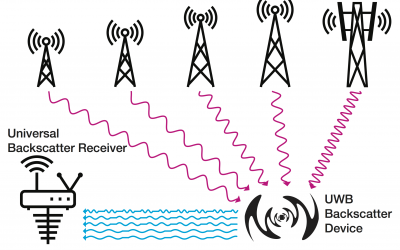 Riding the Airways: Ultra-Wideband Ambient Backscatter via Commercial Broadcast Systems