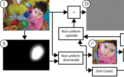 Content-Aware Compression using Saliency-Driven Image Retargeting for Wireless Video