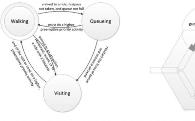 A Simple Framework to Simulate the Mobility and Activity of Theme Park Visitors