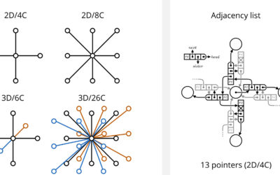 Cache-Efficient Graph Cuts on Structured Grids