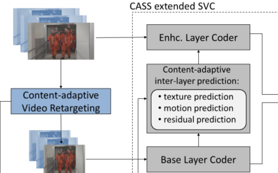 Extending SVC by Content-Adaptive Spatial Scalability