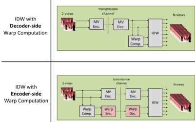 Image Quality vs Rate Optimized Coding of Warps for View Synthesis in 3D Video Applications