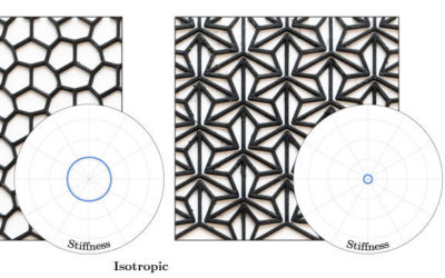 Mechanical Characterization of Structured Sheet Materials