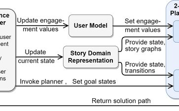 A Two-Level Planning Framework for Mixed Reality Interactive Narratives with User Engagement
