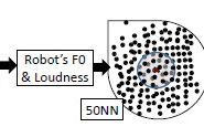 Creating Prosodic Synchrony for a Robot Co-player in a Speech-controlled game for Children