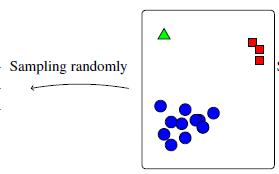 Determinantal Point Processes for Mini-Batch Diversification