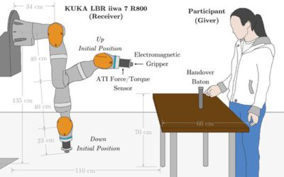 Exploration of Geometry and Forces Occurring Within Human-to-Robot Handovers