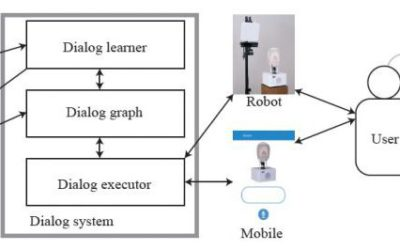 Learning and Reusing Dialog for Repeated Interactions with a Situated Social Agent