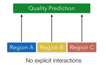 Predicting the Quality of Short Narratives from Social Media