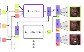 Disentangled Dynamic Representations from Unordered Data