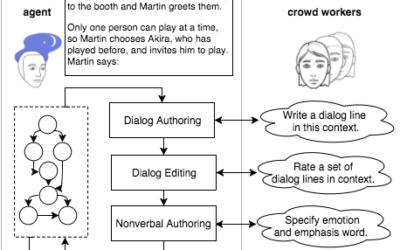 Semi-situated Learning of Verbal and Nonverbal Content for Repeated Human-Robot Interaction